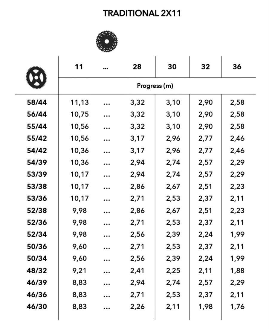 tabla de desarrollos 2x11