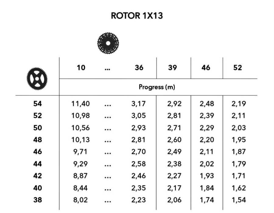 tabla desarrollos rotor1x13 (1)
