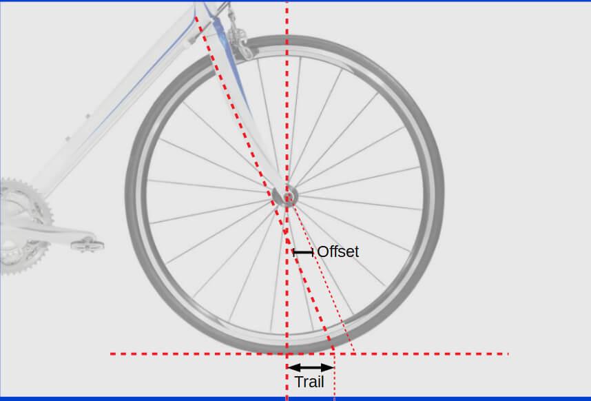 Qué son el trail y el offset de una horquilla de bicicleta